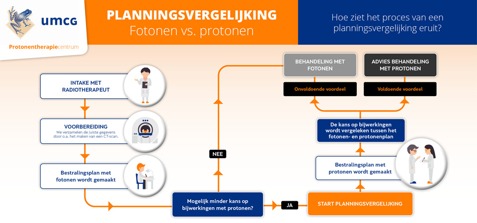 infographic umcg protonentherapie planningsvergelijking